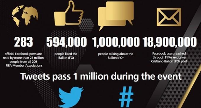 La ceremonia del Balón De Oro alcanzó cifras únicas en las redes sociales