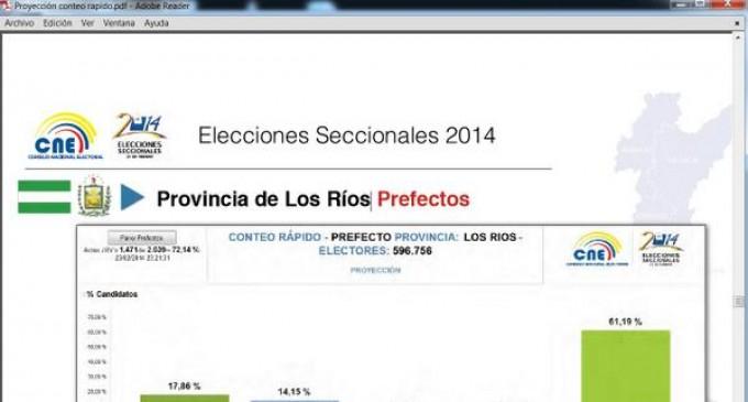 Resultados oficiales  CNE- actualizado a las: 24/02/2014 21:09