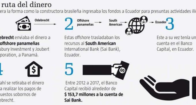 Según la Fiscalía, banco trianguló dinero de coimas